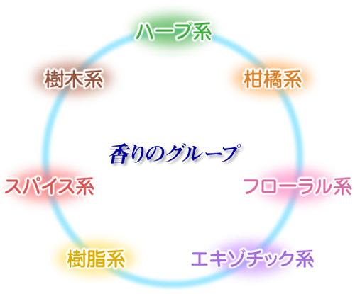 イラスト=アロマオイルの種類は7つの香りから